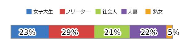 PCMAX会員の割合