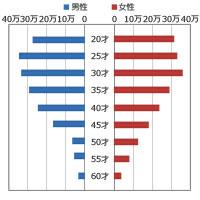 ガールズマップ会員の年齢層グラフ