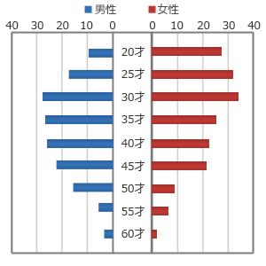 GirlsStreet会員の年齢層グラフ