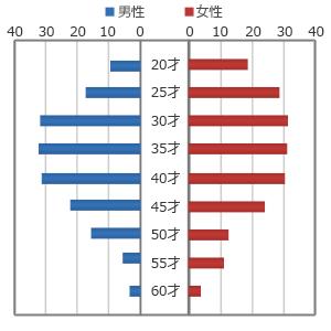 PCMAX会員の年齢層グラフ